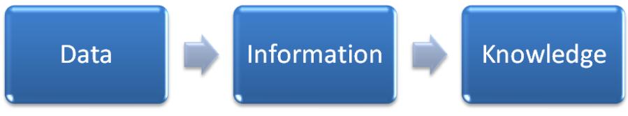 data_information_knowledge