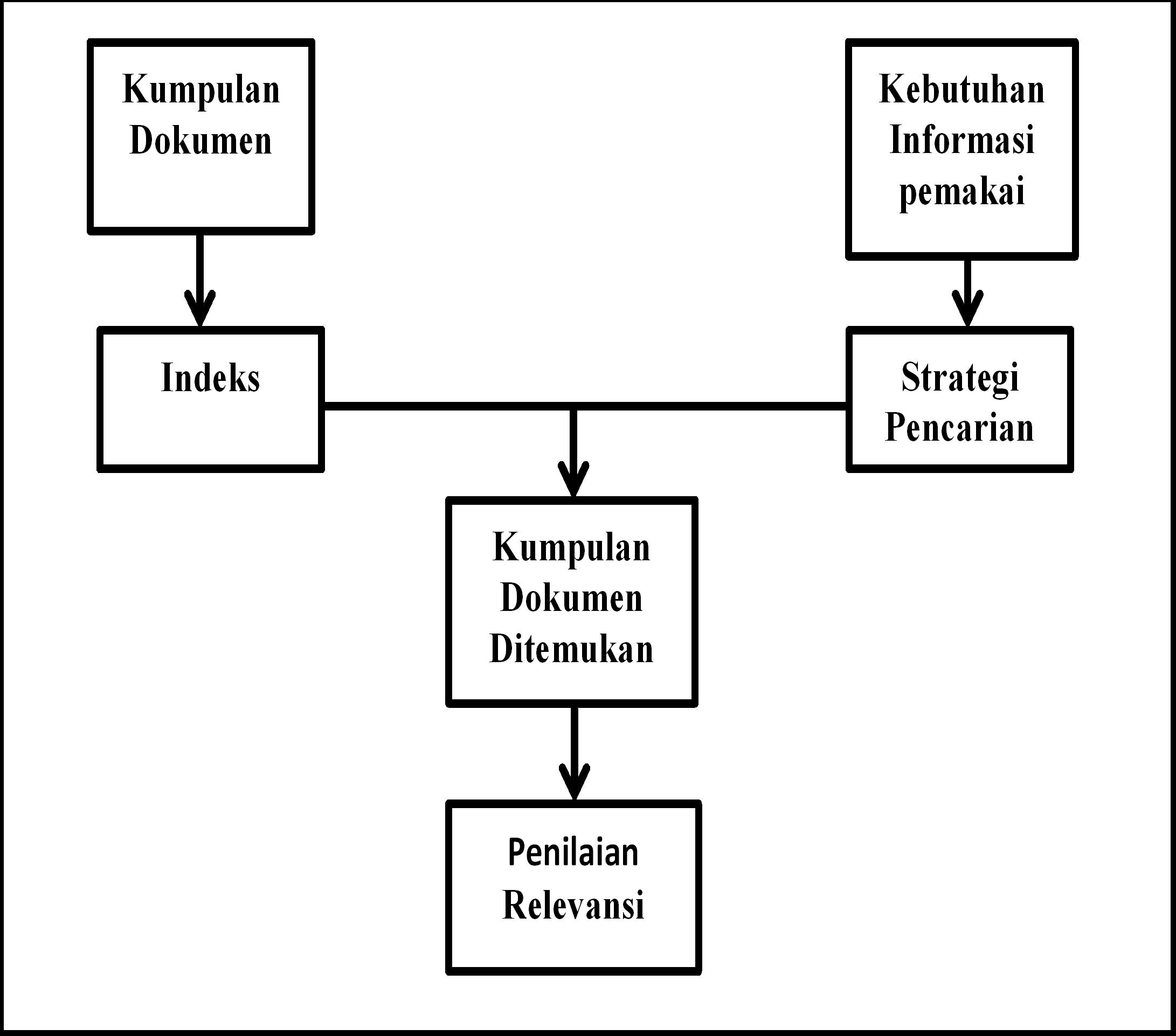 Komponen Sistem Temu Kembali Informasi Ilmu Perpustakaan Rmasi Tague Sutcliffe
