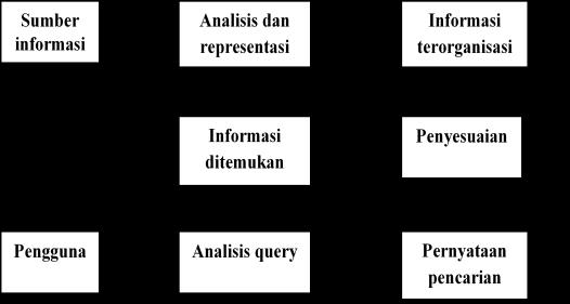 komponen temu kembali informasi (Lancaster)
