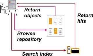 user dalam sistem temu kembali informasi