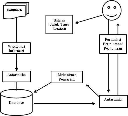 komponen sistem temu kembali informasi (chu)