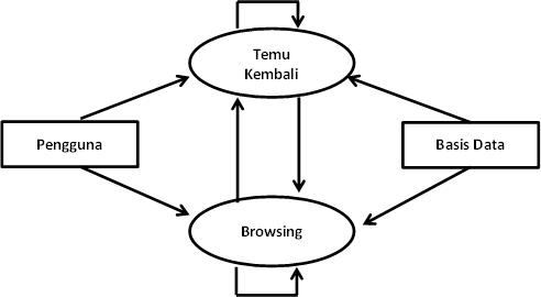 proses pencarian informasi