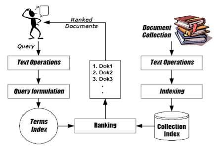 sistem temu kembali informasi