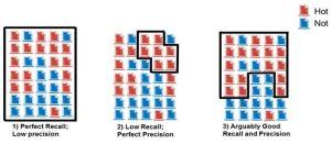 recall (perolehan) precision (ketepatan) 2