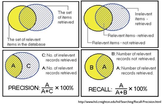 recall (perolehan) dan precision (ketepatan)