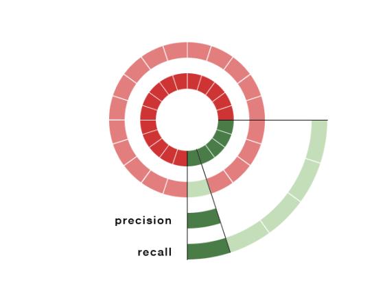 (recall/perolehan) (precision/ketepatan)