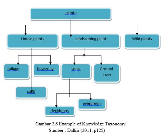 taxonomi perpustakaan